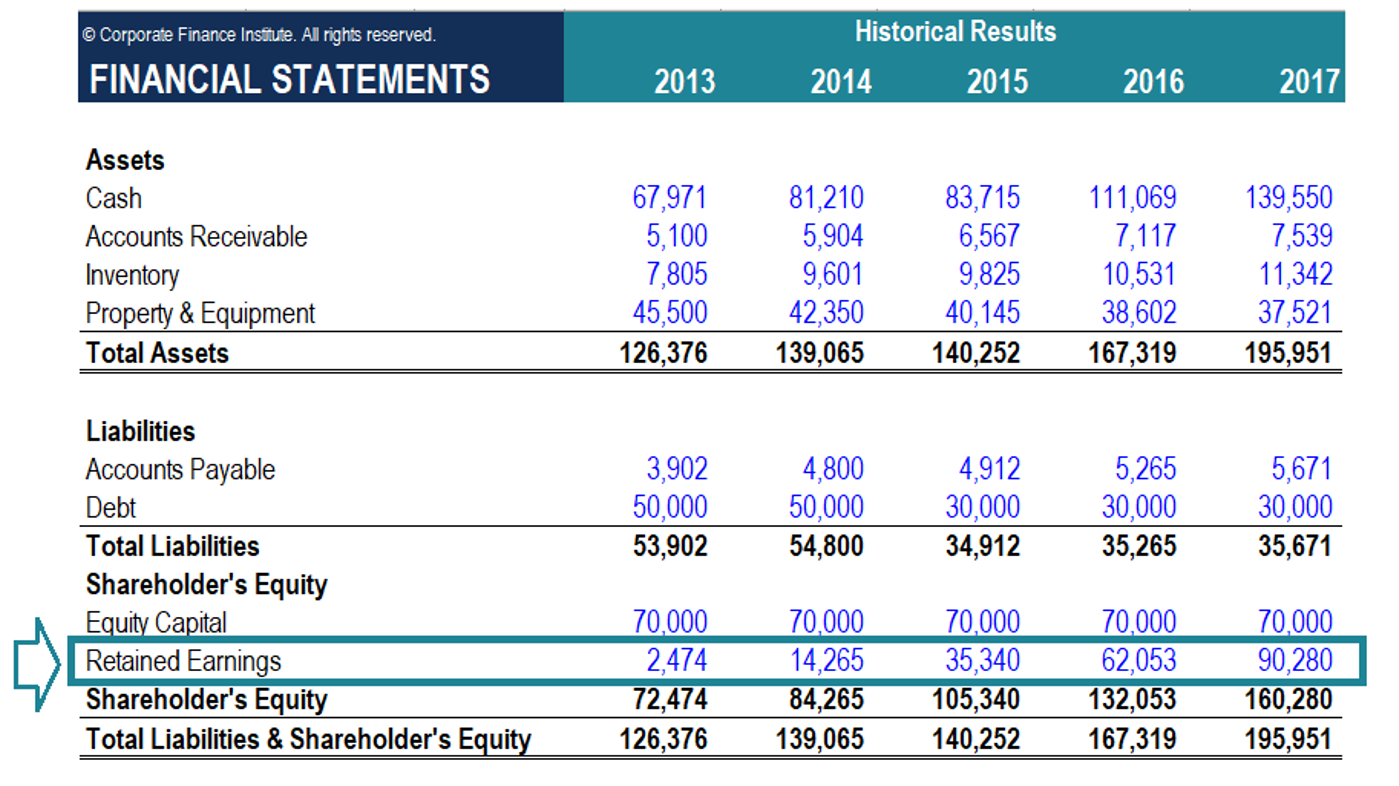 how to calculate retained earnings,